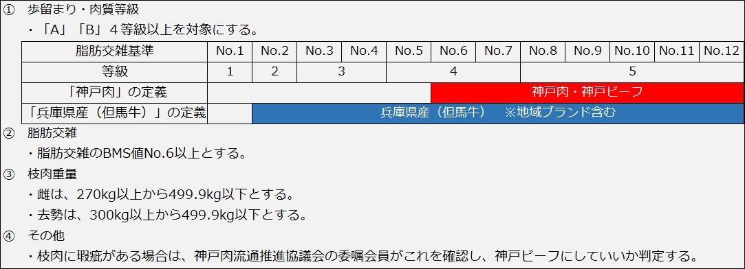 神戸ビーフの基準